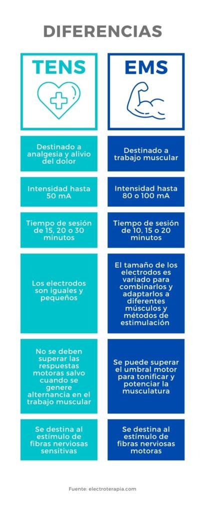 Infografía diferencias TENS y EMS